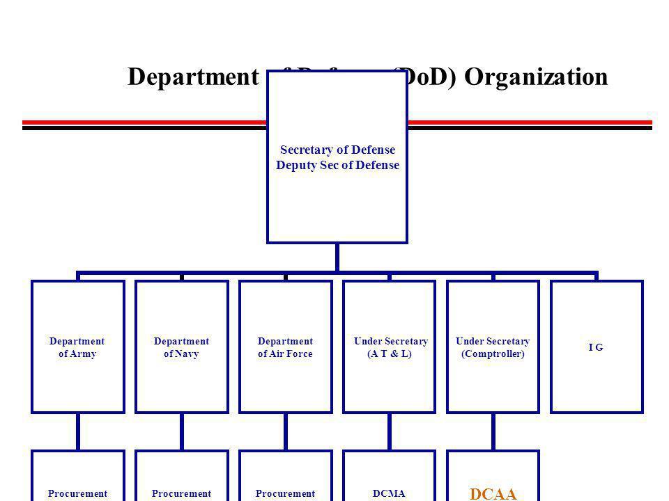 Department of Defense (DoD) Organization