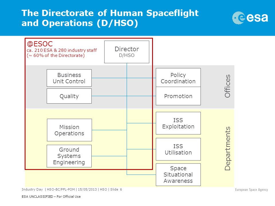 The Directorate of Human Spaceflight and Operations (D/HSO)