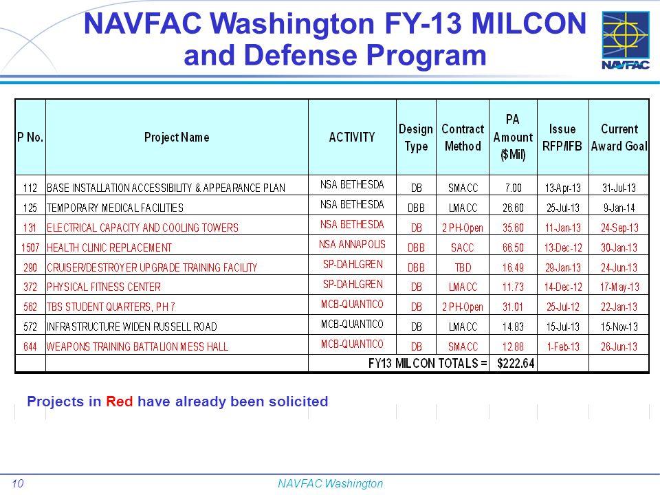 NAVFAC Washington FY-13 MILCON