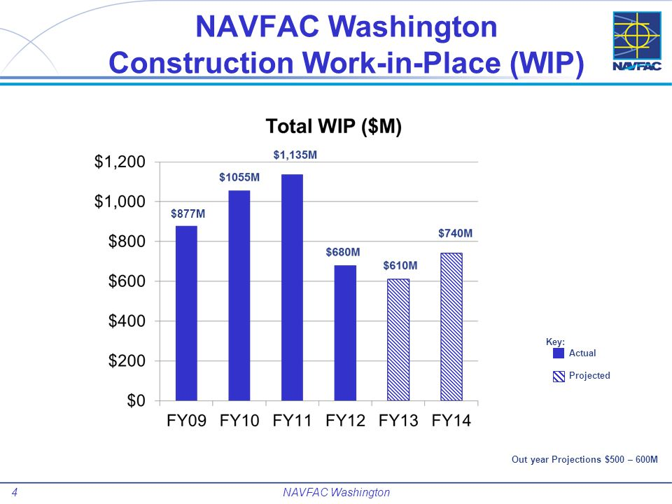 NAVFAC Washington Construction Work-in-Place (WIP)