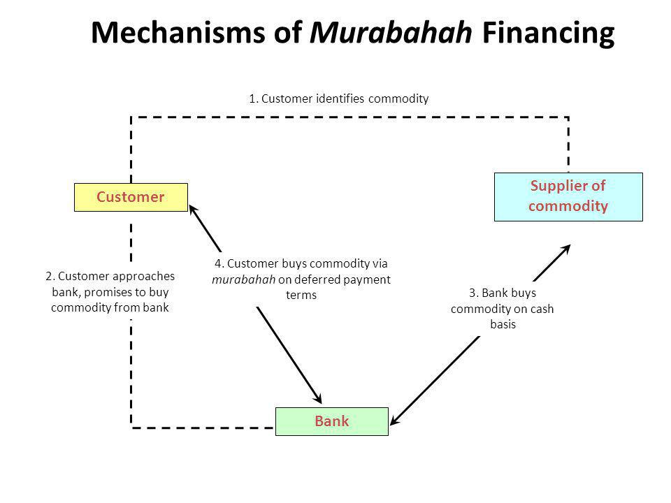 Mechanisms of Murabahah Financing