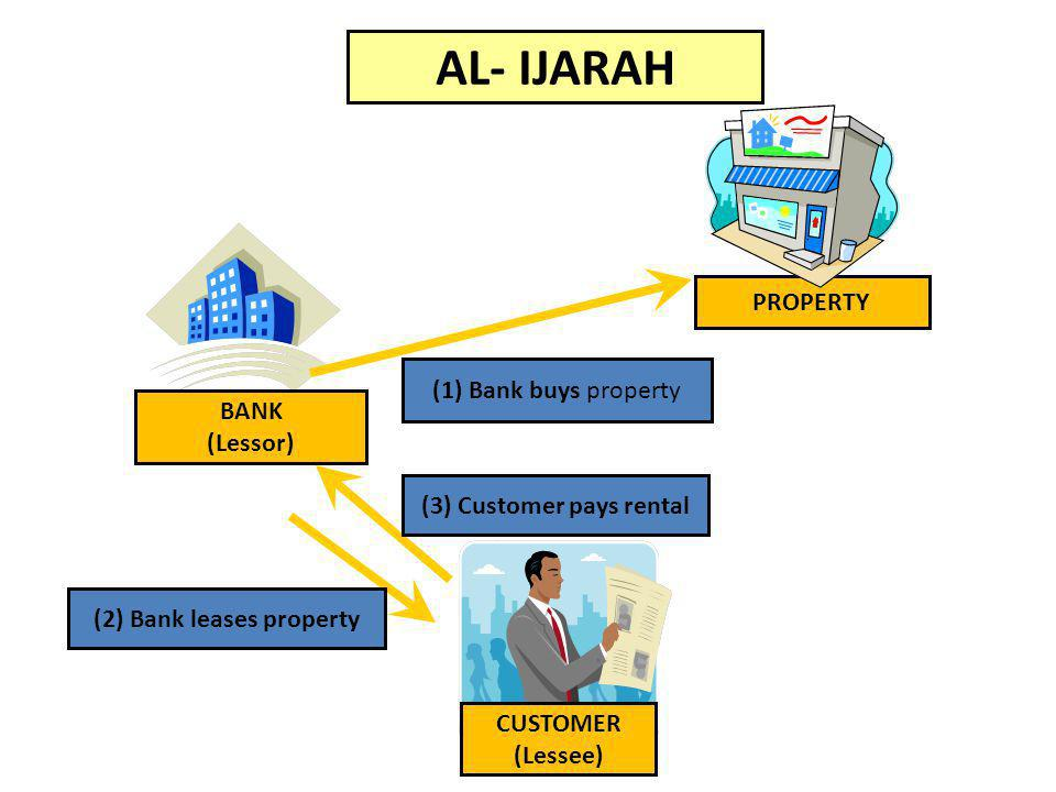 (3) Customer pays rental (2) Bank leases property