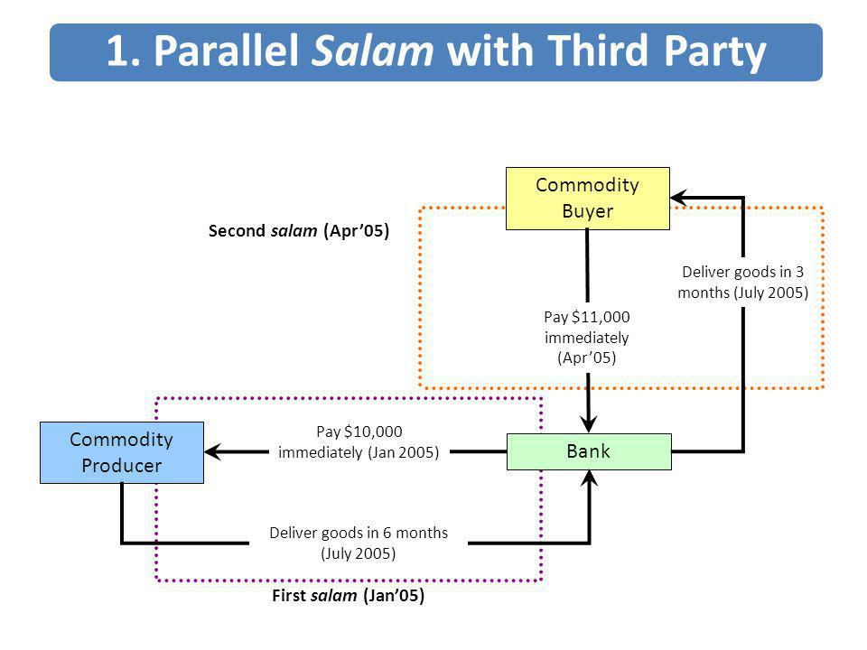 1. Parallel Salam with Third Party