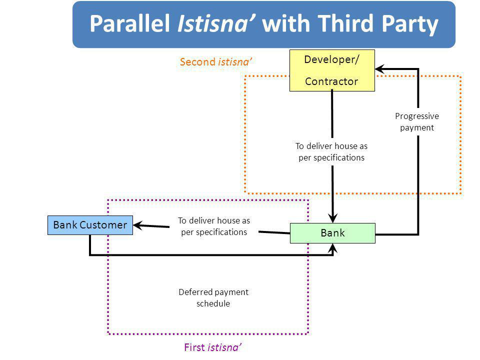 Parallel Istisna' with Third Party