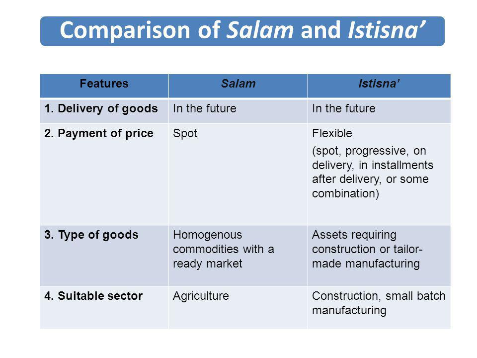 Comparison of Salam and Istisna'