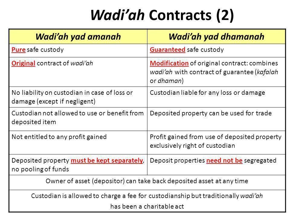 Wadi'ah Contracts (2) Wadi'ah yad amanah Wadi'ah yad dhamanah