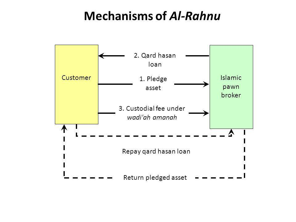 Mechanisms of Al-Rahnu