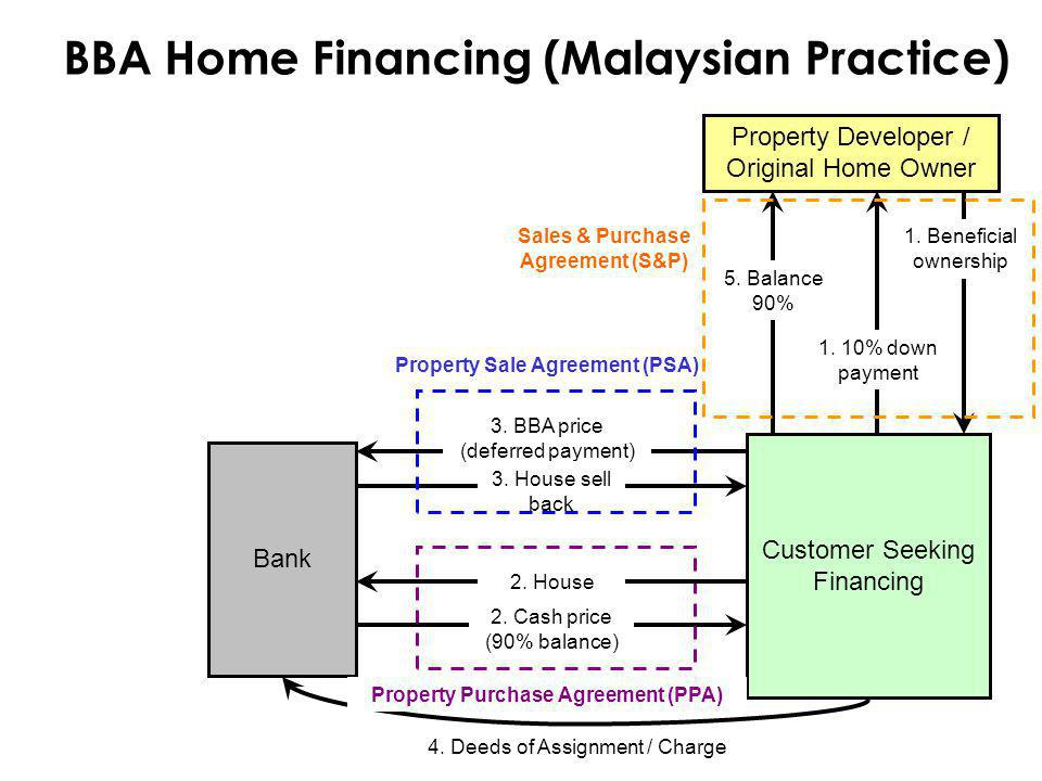 BBA Home Financing (Malaysian Practice)
