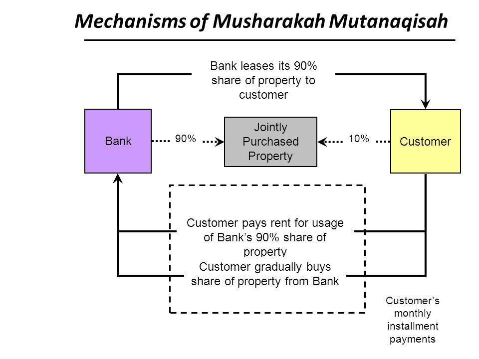 Mechanisms of Musharakah Mutanaqisah