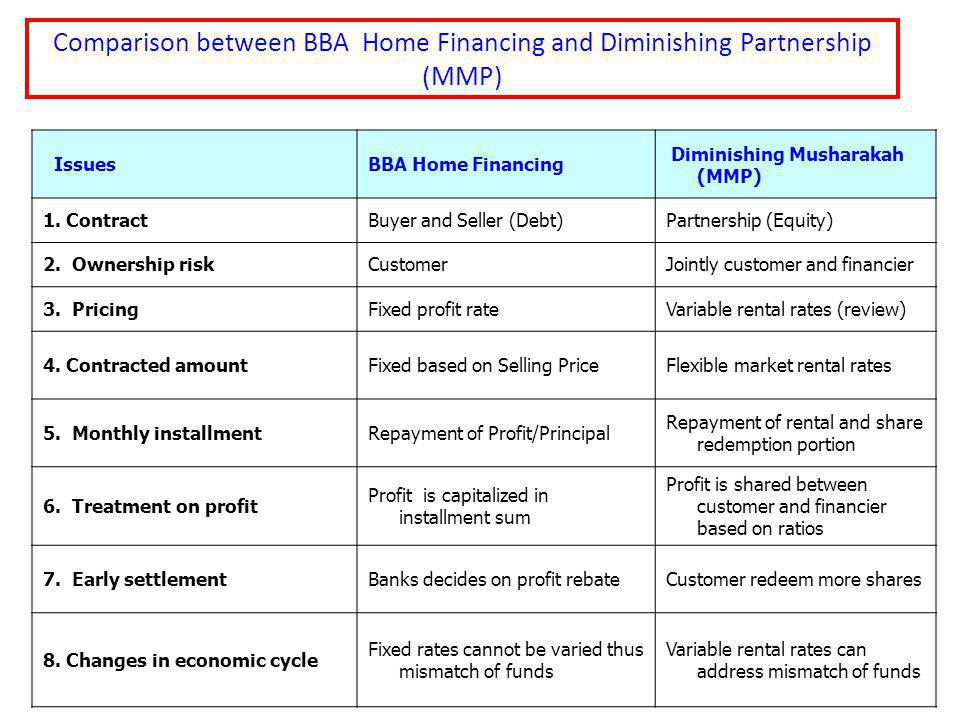Comparison between BBA Home Financing and Diminishing Partnership (MMP)