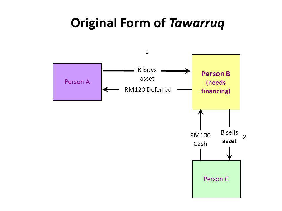 Original Form of Tawarruq