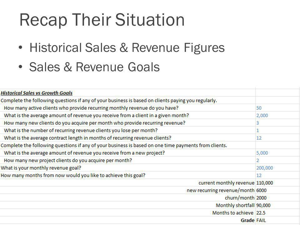 Recap Their Situation Historical Sales & Revenue Figures