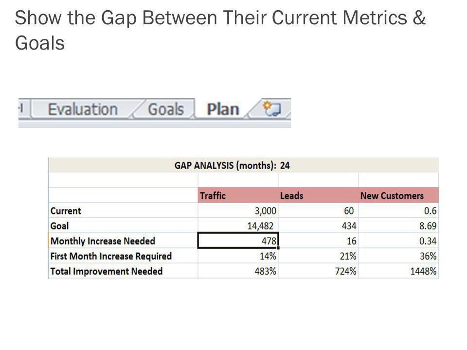 Show the Gap Between Their Current Metrics & Goals
