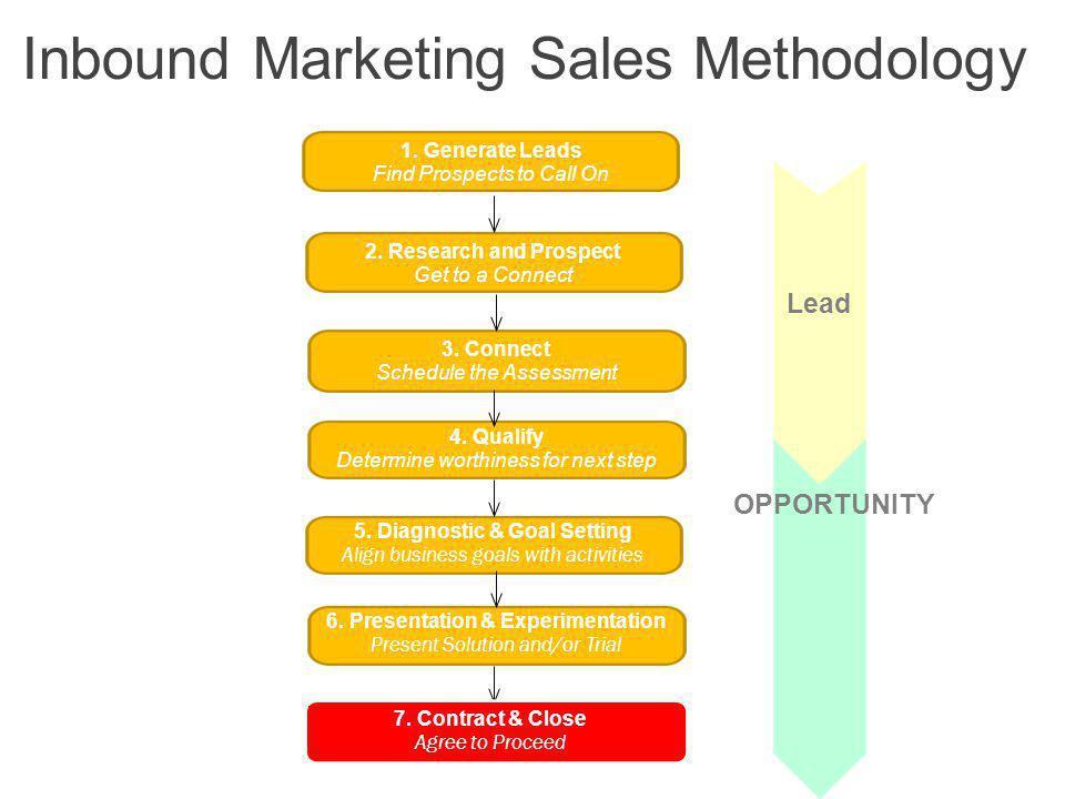 Inbound Marketing Sales Methodology