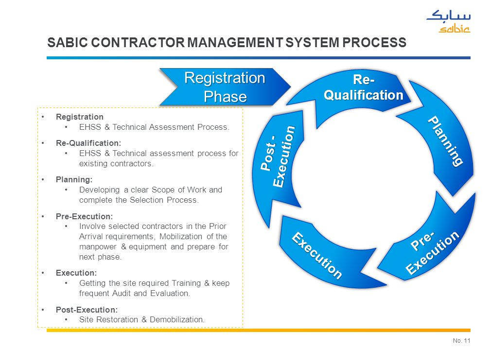 SABIC Contractor Management System PROCESS