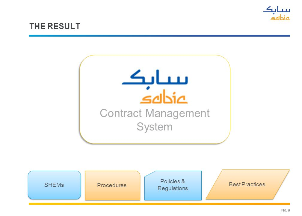 SABIC Contractor Management System features