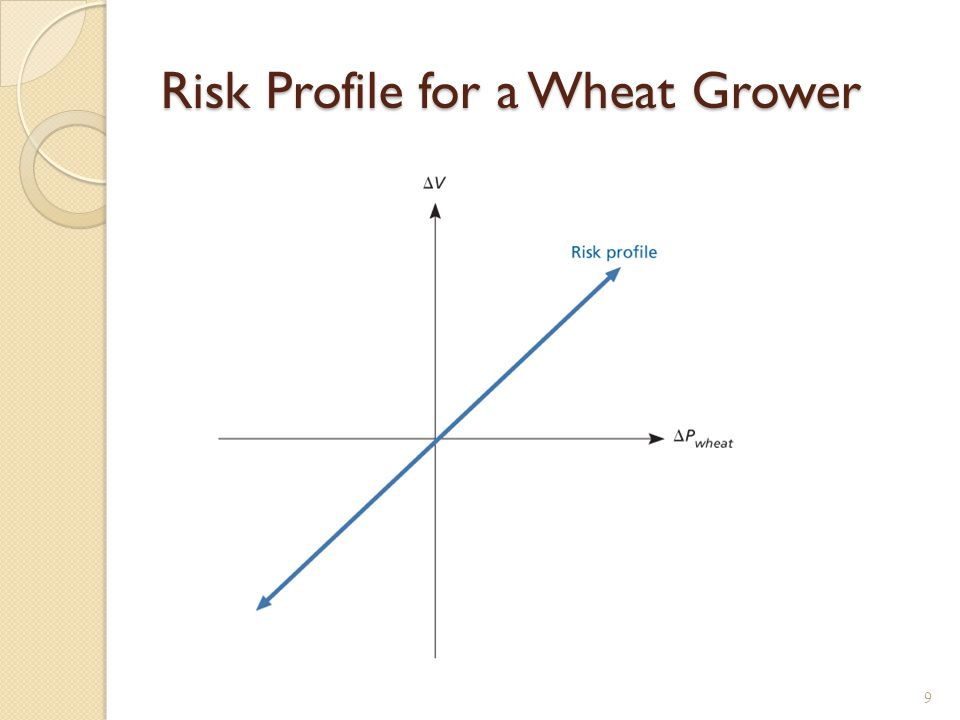 Risk Profile for a Wheat Buyer