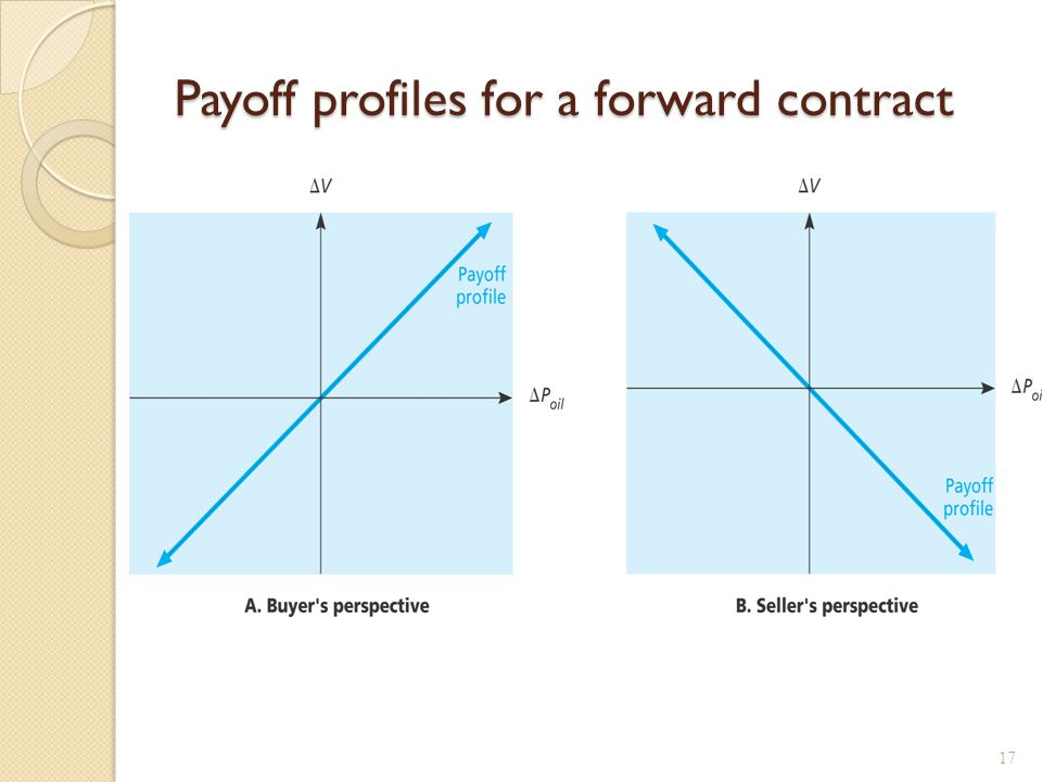 Hedging with Forwards Entering into a forward contract can virtually eliminate the price risk a firm faces.
