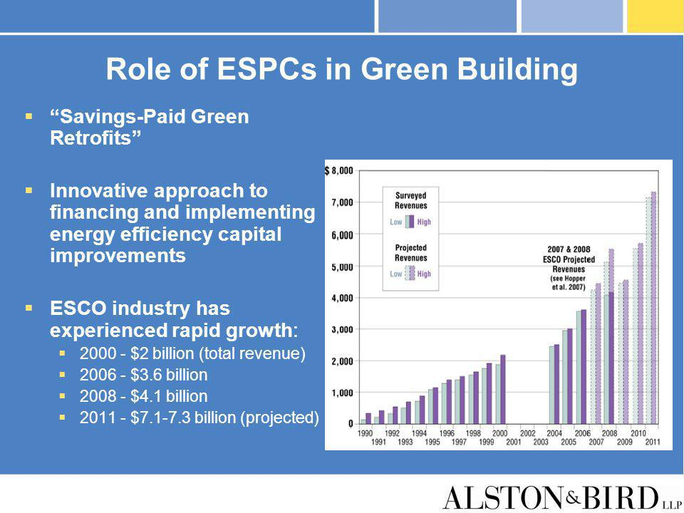 Role of ESPCs in Green Building