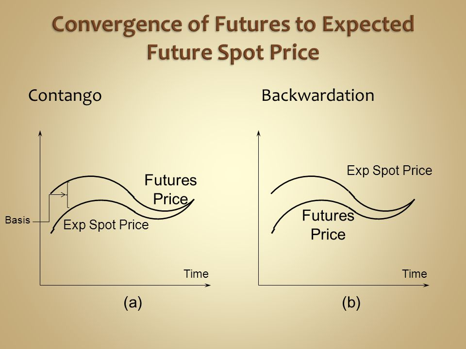 Convergence of Futures to Expected Future Spot Price