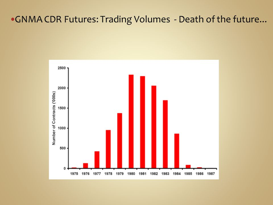 GNMA CDR Futures: Trading Volumes - Death of the future...