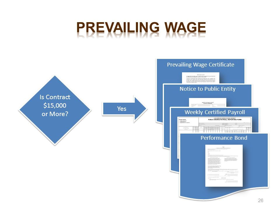 Prevailing wage Is Contract $15,000 or More Yes