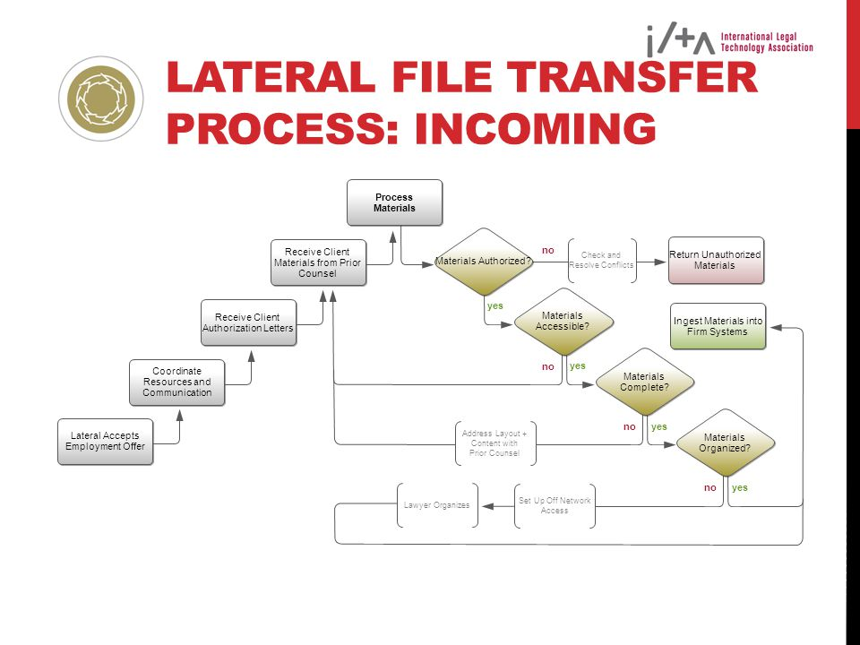 Lateral File Transfer Process: Incoming