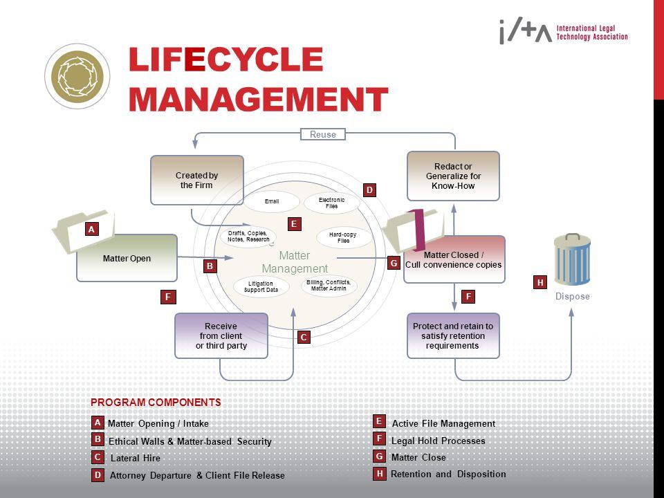 Lifecycle Management Active Matter Management PROGRAM COMPONENTS
