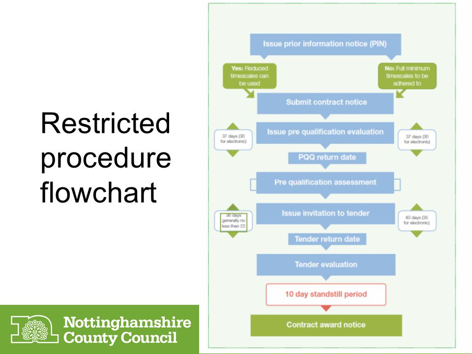 Restricted procedure flowchart