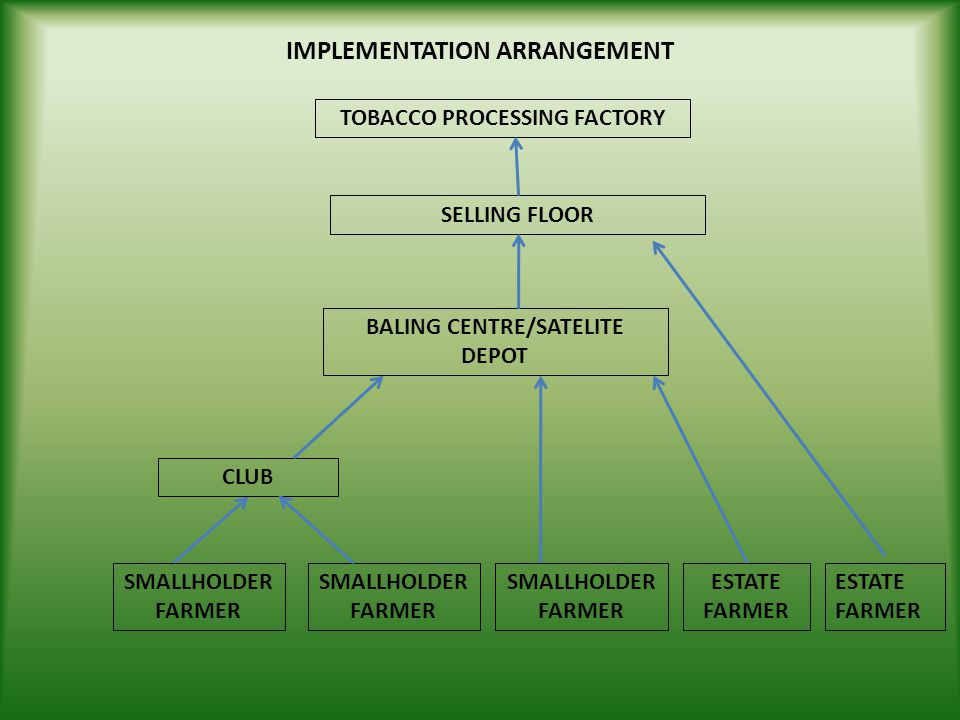 IMPLEMENTATION ARRANGEMENT
