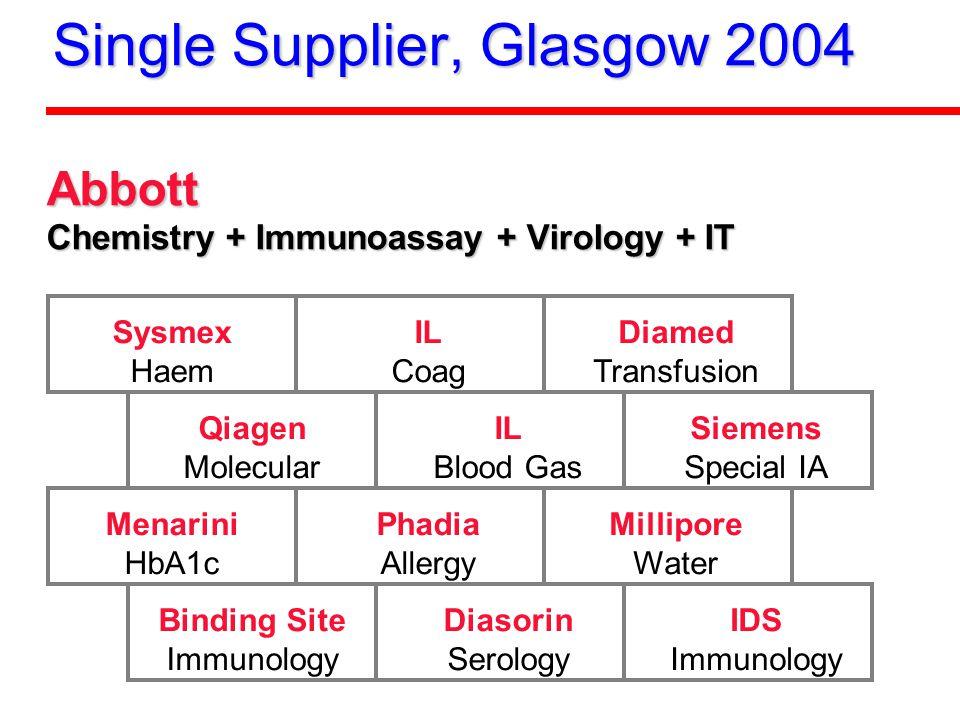 Single Supplier, Glasgow 2004