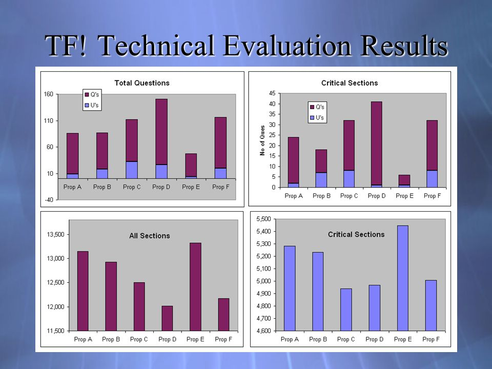 TF! Technical Evaluation Results