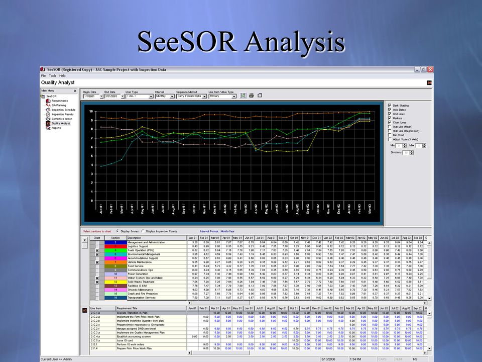 SeeSOR Analysis Meaningful feedback to the contractor of the level of satisfaction of the customer.