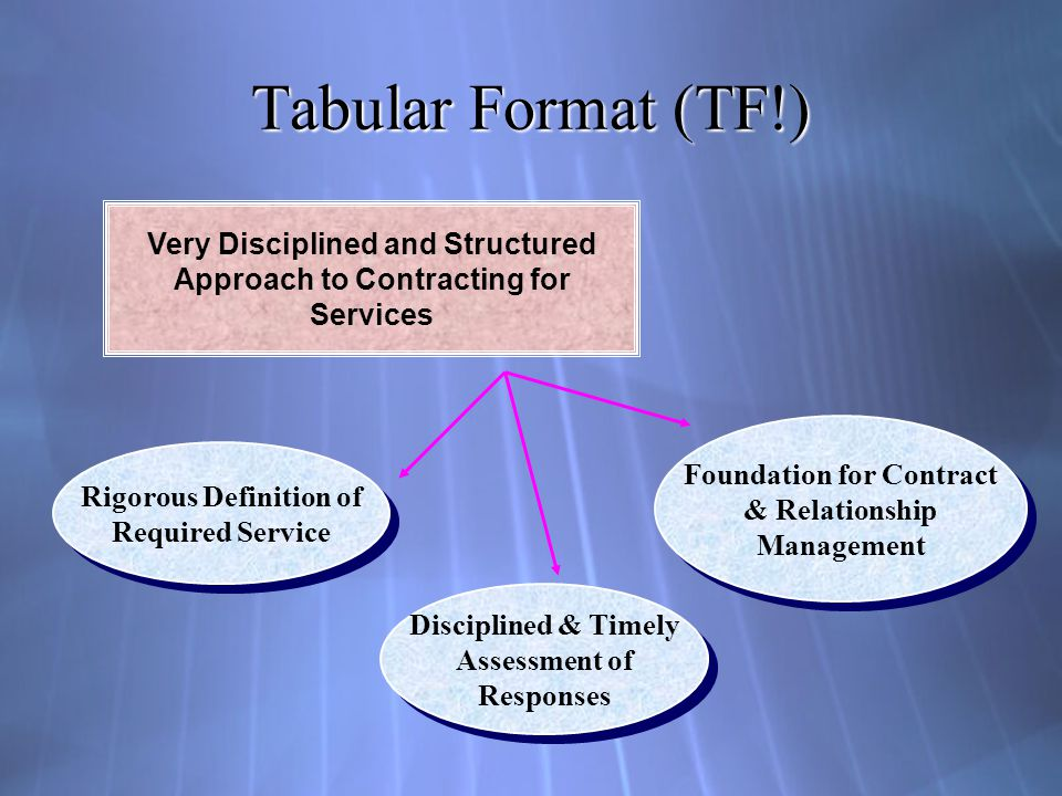 Tabular Format (TF!) Very Disciplined and Structured