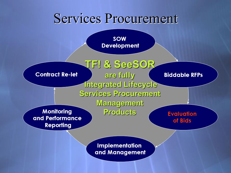 Services Procurement TF! & SeeSOR are fully Integrated Lifecycle