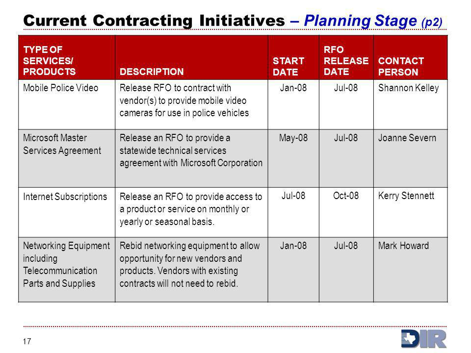 Current Contracting Initiatives – Planning Stage (p2)