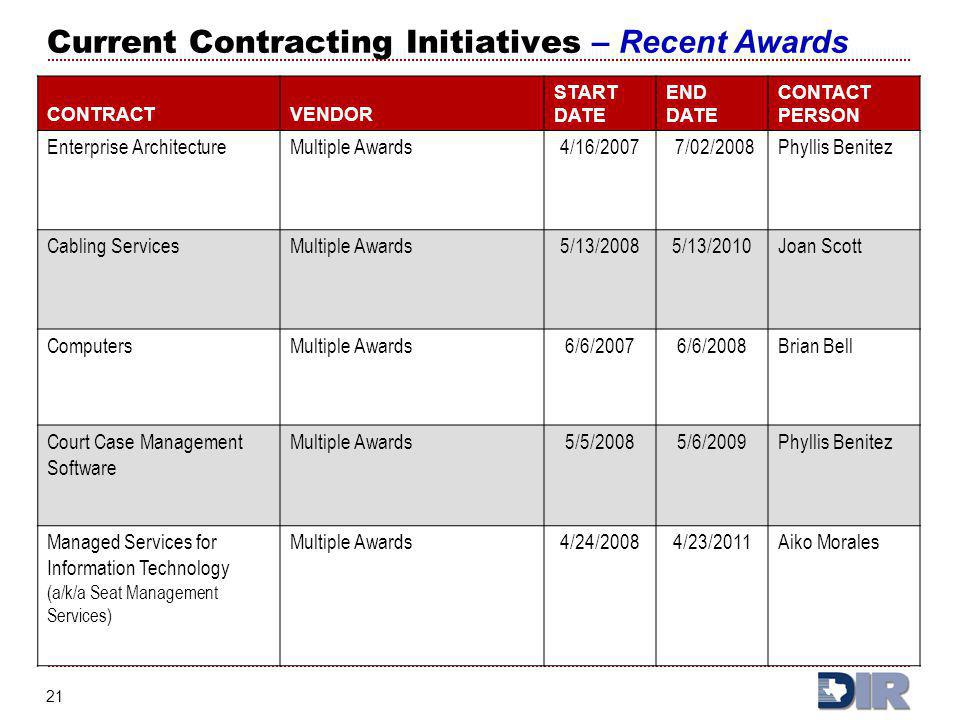 Current Contracting Initiatives – Recent Awards
