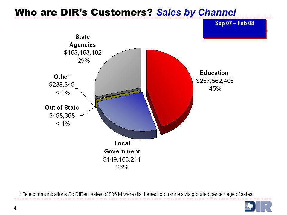 Who are DIR's Customers Sales by Channel