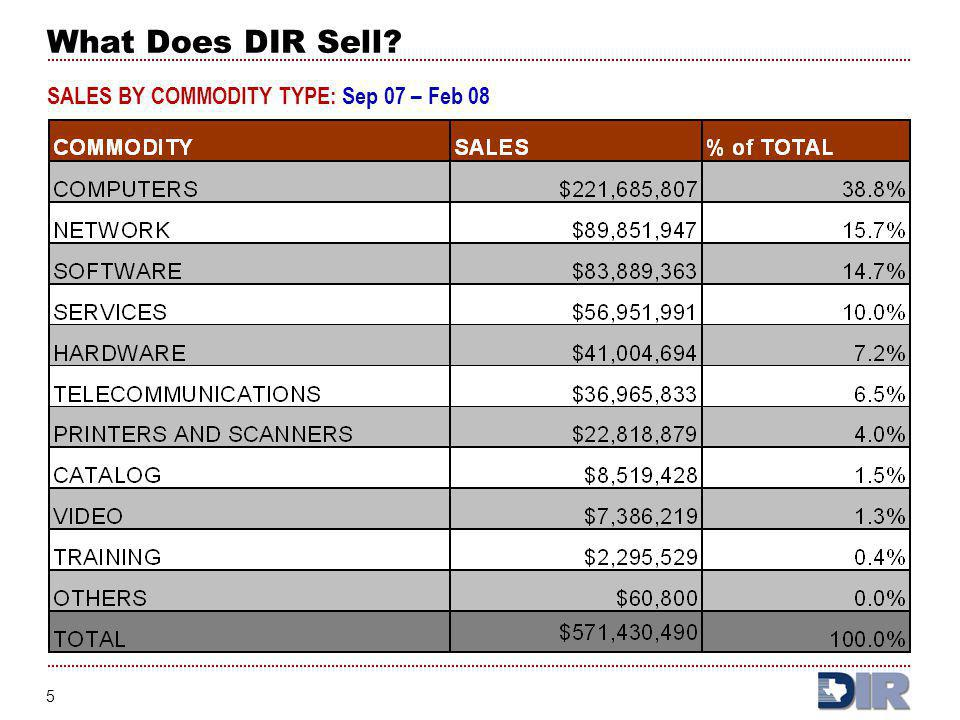 What Does DIR Sell SALES BY COMMODITY TYPE: Sep 07 – Feb 08