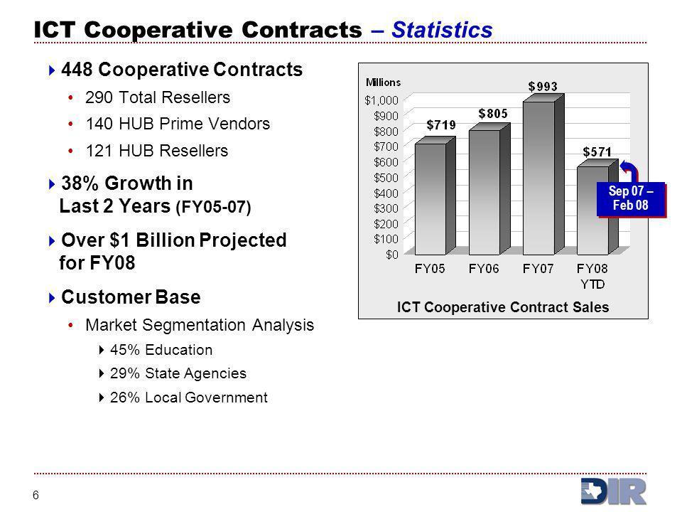 ICT Cooperative Contracts – Statistics