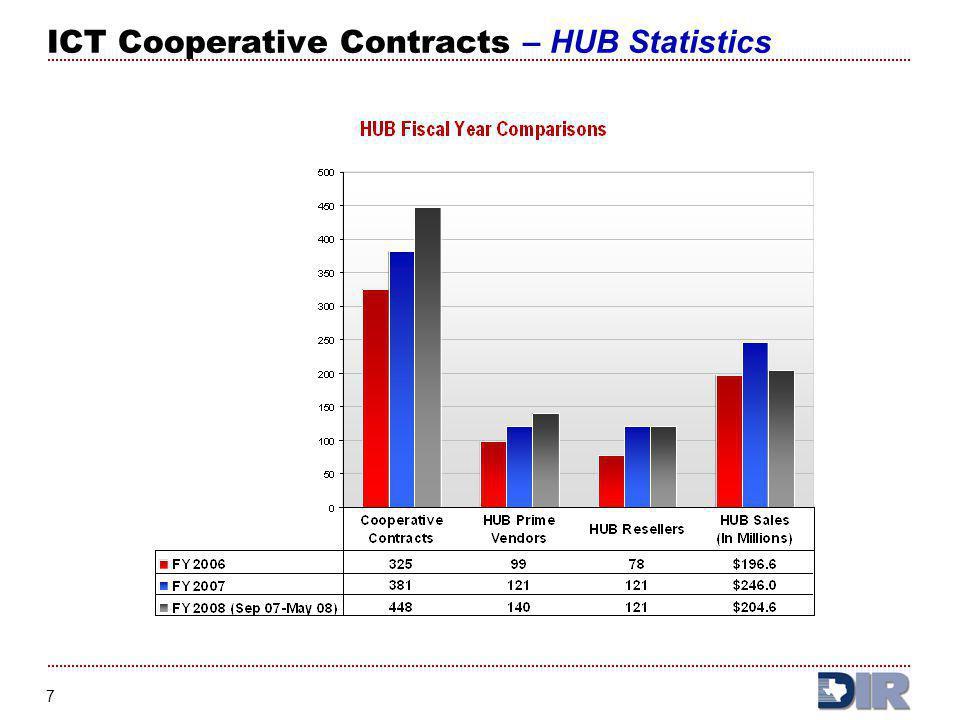 ICT Cooperative Contracts – HUB Statistics