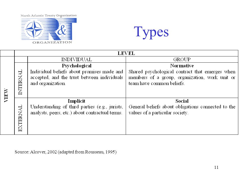 Types Source: Alcover, 2002 (adapted from Rousseau, 1995)