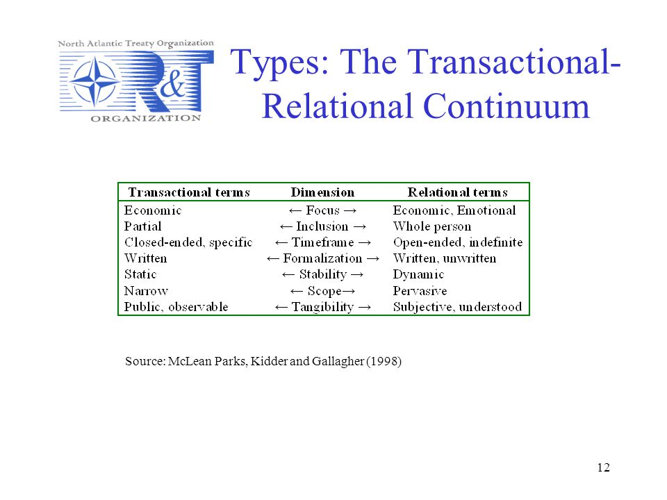 Types: The Transactional-Relational Continuum