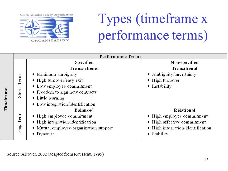 Types (timeframe x performance terms)