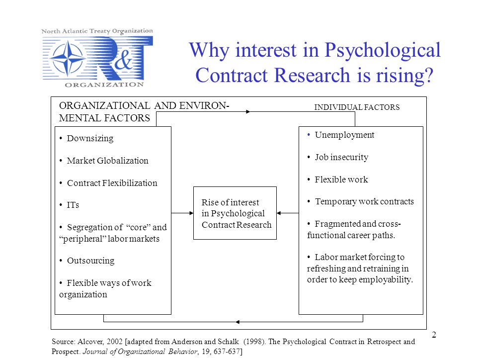 Why interest in Psychological Contract Research is rising