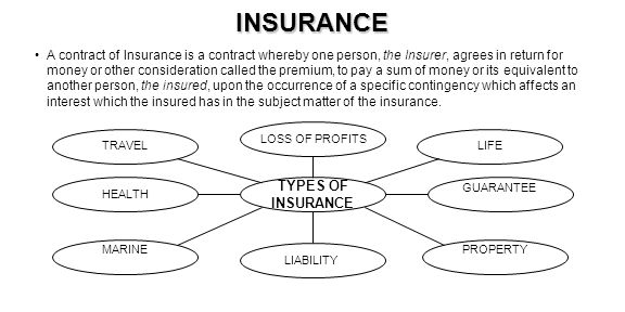 INSURANCE TYPES OF INSURANCE