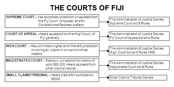 THE COURTS OF FIJI