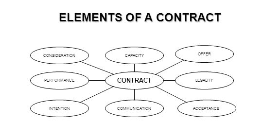 ELEMENTS OF A CONTRACT CONTRACT CONSIDERATION CAPACITY OFFER