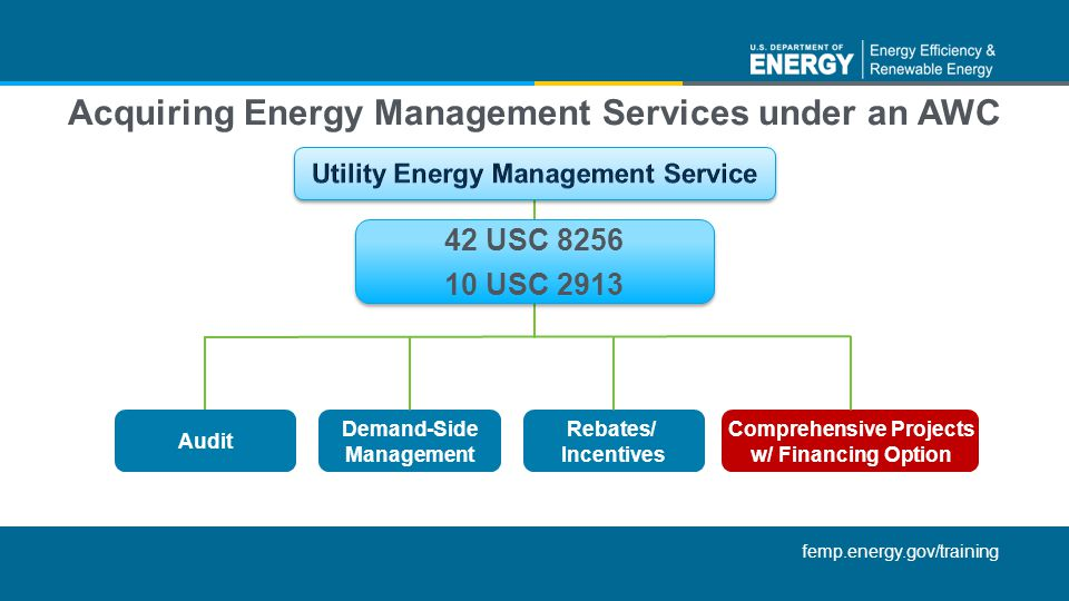 Acquiring Energy Management Services under an AWC