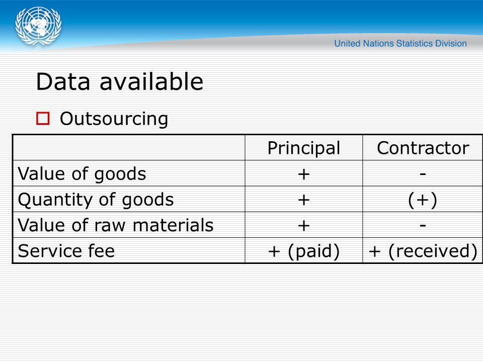Data available Outsourcing Principal Contractor Value of goods + -